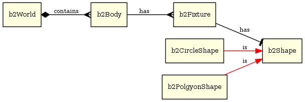 Box2D basics