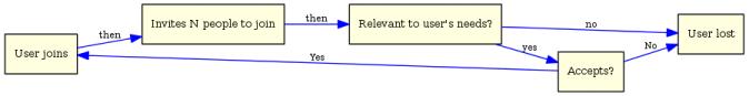 viral-loop-including-relevance