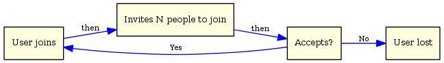 viral-loop