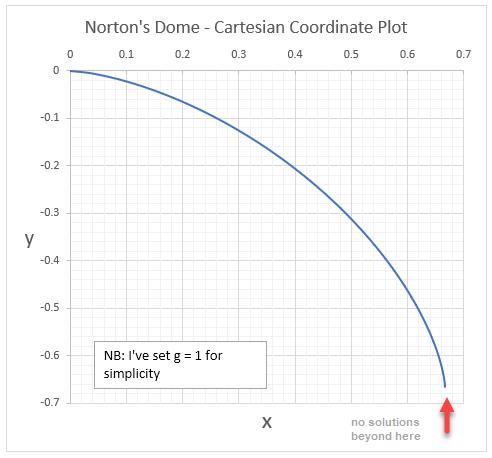 norton's dome - cartesian
